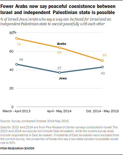 Fewer Arabs now say peaceful coexistence between Israel and independent Palestinian state is possible