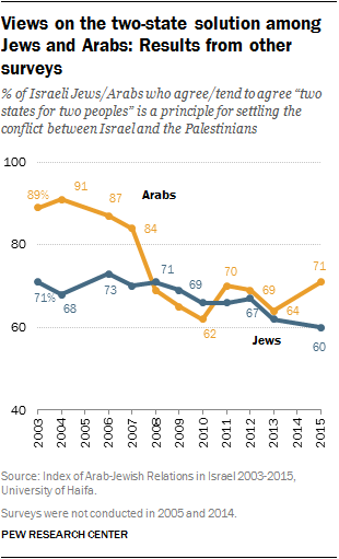Views on the two-state solution among Jews and Arabs: Results from other suveys