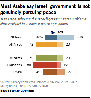 Most Arabs say Israeli government is not genuinely pursuing peace