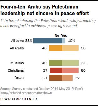 Four-in-ten Arabs say Palestinian leadership not sincere in peace effort