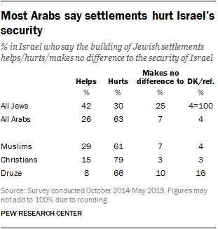 Most Arabs say settlements hurt Israel's security