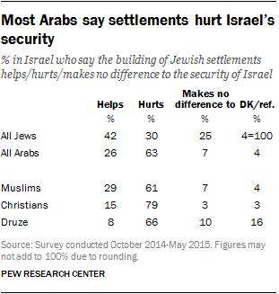 Most Arabs say settlements hurt Israel's security