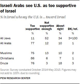 Israeli Arabs see U.S. as too supportive of Israel