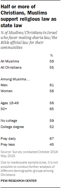 Half or more of Christians, Muslims support religious law as state law