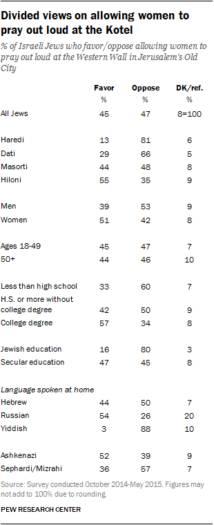 Divided views on allowing women to pray out loud at the Kotel
