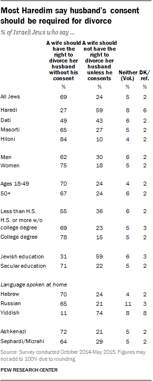 Most Haredim say husband's consent should be required for divorce