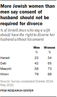 More Jewish women than men say consent of husband should not be required for divorce