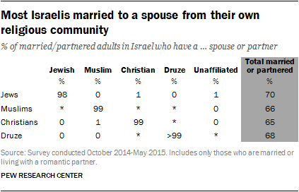 Most Israelis married to a spouse from their own religious community