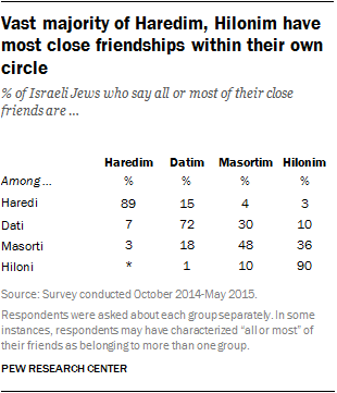 Vast majority of Haredim, Hilonim have most close friendships within their own circle