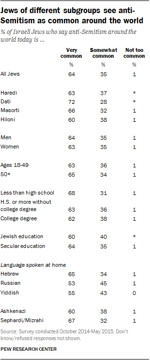 Jews of different subgroups see anti-Semitism as common around the world