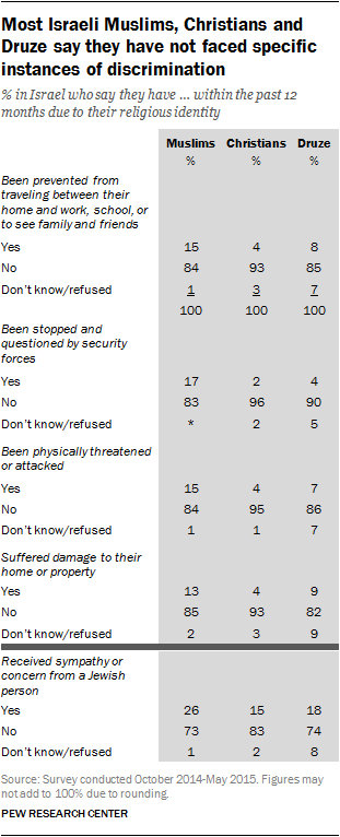 Most Israeli Muslims, Christians and Druze say they have not faced specific instances of discrimination