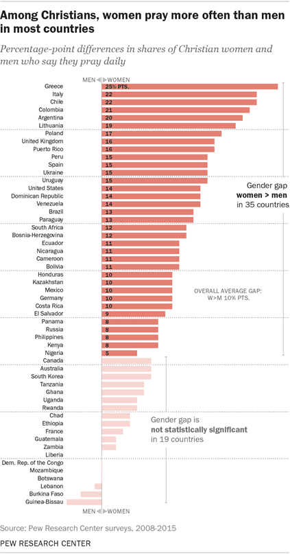 Among Christians, women pray more often than men in most countries