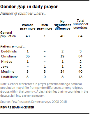 Gender gap in daily prayer | Pew Research Center