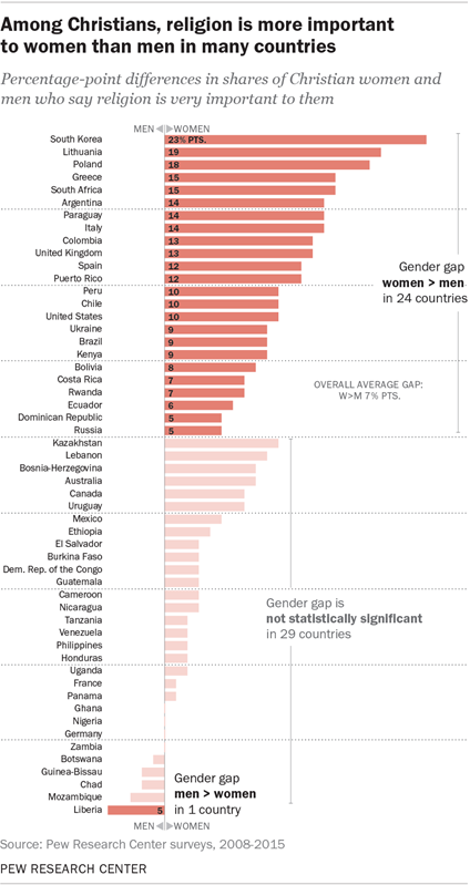 Among Christians, religion is more important to women than men in many countries