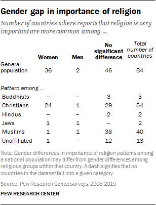 Gender gap in importance of religion