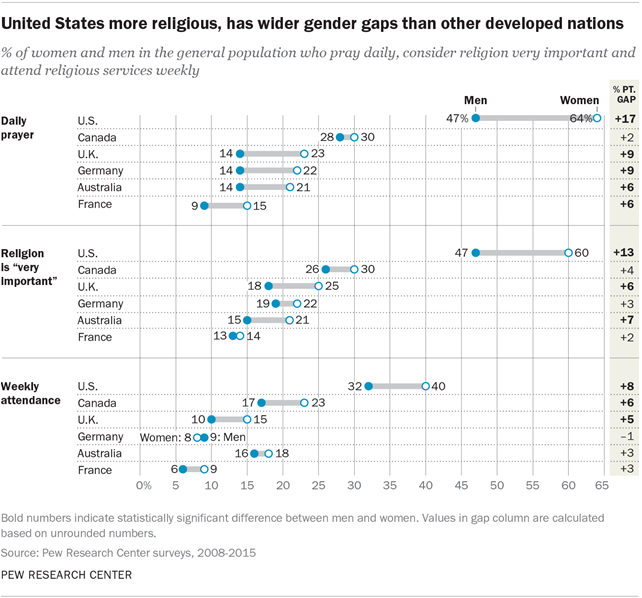 United States more religious, has wider gender gaps than other developed nations
