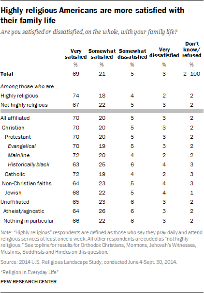 Highly religious Americans are more satisfied with their family life