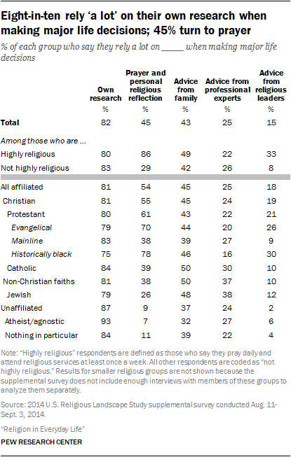Eight-in-ten rely 'a lot' on their own research when making major life decisions; 45% turn to prayer