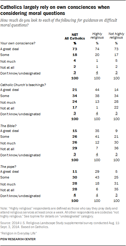 Catholics largely rely on own consciences when considering moral questions