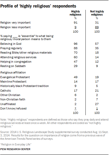"Profile of ""highly religious' respondents"