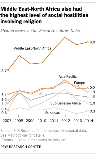 Middle East-North Africa also had the highest level of social hostilities involving religion