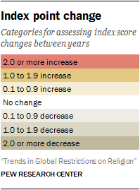Index point change