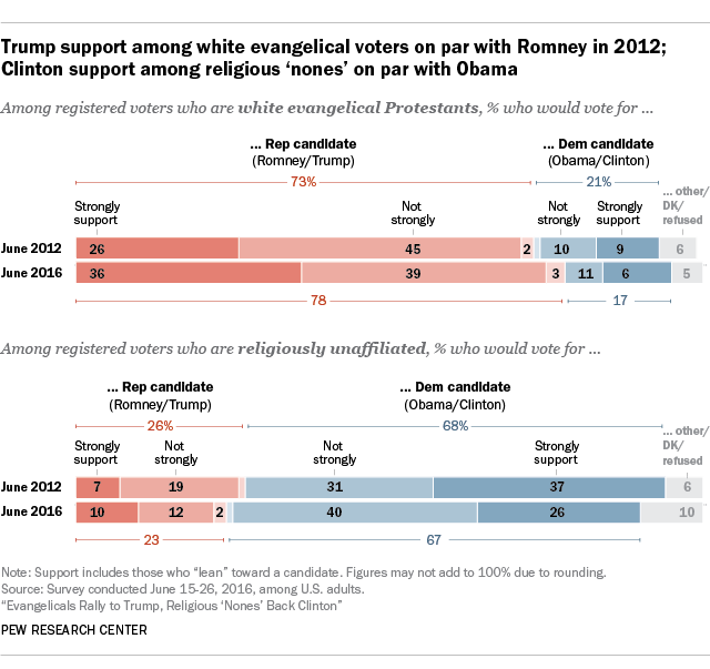 Trump support among white evangelical voters on par with Romney in 2012; Clinton support among religious 'nones' on par with Obama