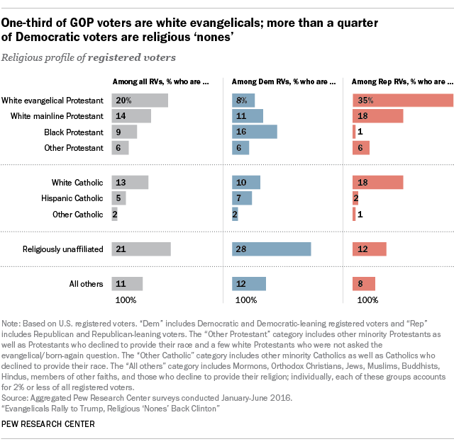 One-third of GOP voters are white evangelicals; more than a quarter of Democratic voters are religious 'nones'