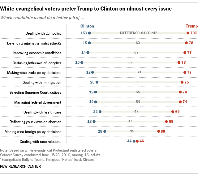 White evangelical voters prefer Trump to Clinton on almost every issue