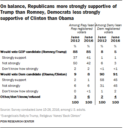 On balance, Republicans more strongly supportive of Trump than Romney, Democrats less strongly supportive of Clinton than Obama