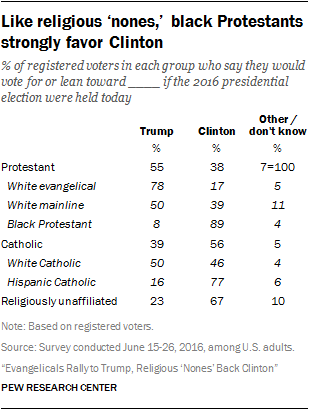 Like religious 'nones,' black Protestants strongly favor Clinton