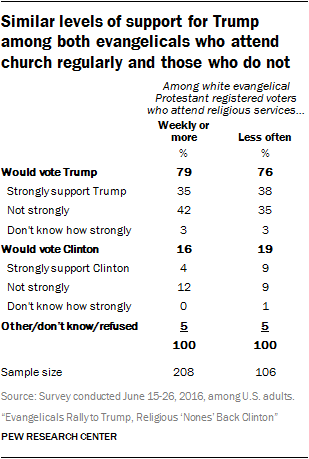 Similar levels of support for Trump among both evangelicals who attend church regularly and those who do not