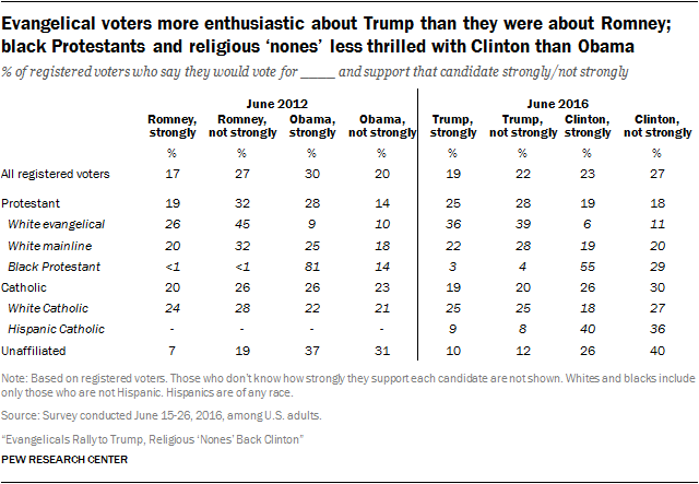 Evangelical voters more enthusiastic about Trump than they were about Romney; black Protestants and religious 'nones' less thrilled with Clinton than Obama