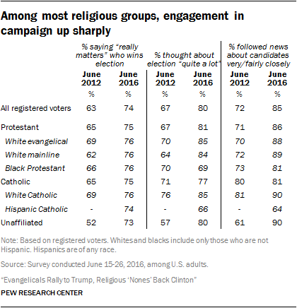 Among most religious groups, engagement in campaign up sharply