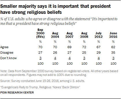Smaller majority says it is important that president have strong religious beliefs