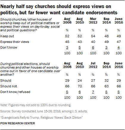 Nearly half say churches should express views on politics, but far fewer want candidate endorsements
