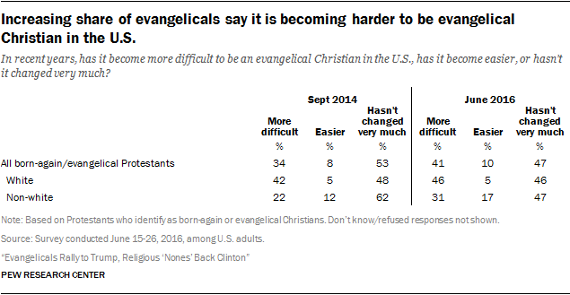Increasing share of evangelicals say it is becoming harder to be evangelical Christian in the U.S.