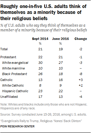 Roughly one-in-five U.S. adults think of themselves as a minority because of their religious beliefs