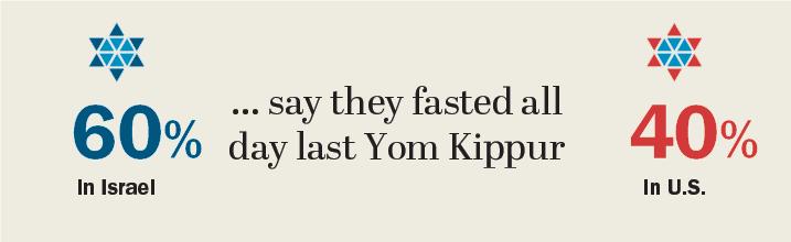 yom kippur essay