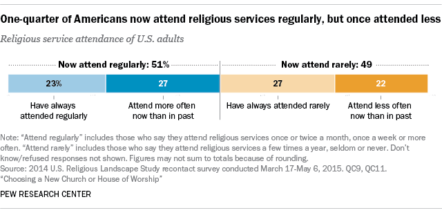 One-quarter of Americans now attend religious services regularly, but did not always