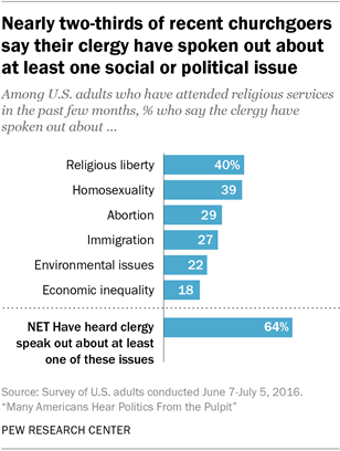 Nearly two-thirds of recent churchgoers say their clergy have spoken out about at least one social or political issue