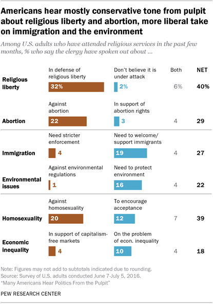 Americans hear mostly conservative tone from pulpit about religious liberty and abortion, more liberal take on immigration and the environment