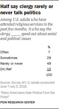 Half say clergy rarely or never talk politics