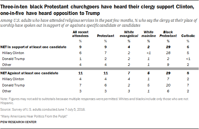 Three-in-ten black Protestant churchgoers have heard their clergy support Clinton, one-in-five have heard opposition to Trump