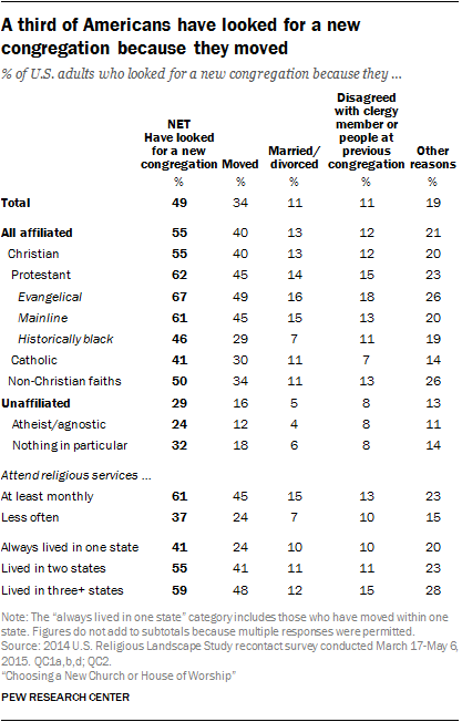 A third of Americans have looked for a new congregation because they moved