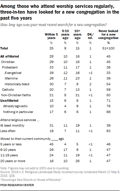 Among those who attend worship services regularly, three-in-ten have looked for a new congregation in the past five years
