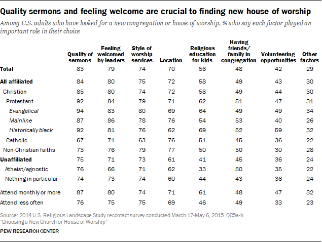 Quality sermons and feeling welcome are crucial to finding new house of worship