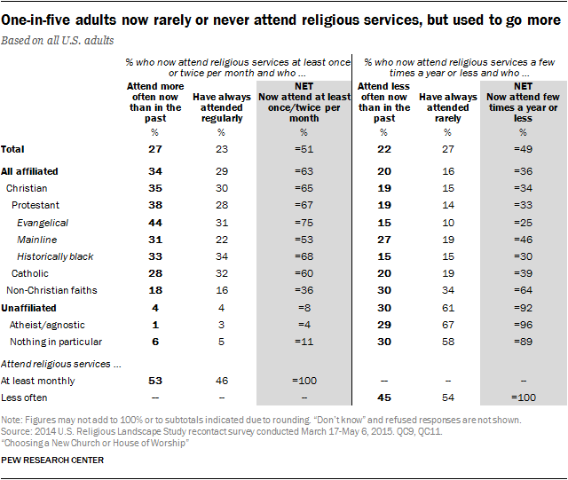 One-in-five adults now rarely or never attend religious services, but used to go more