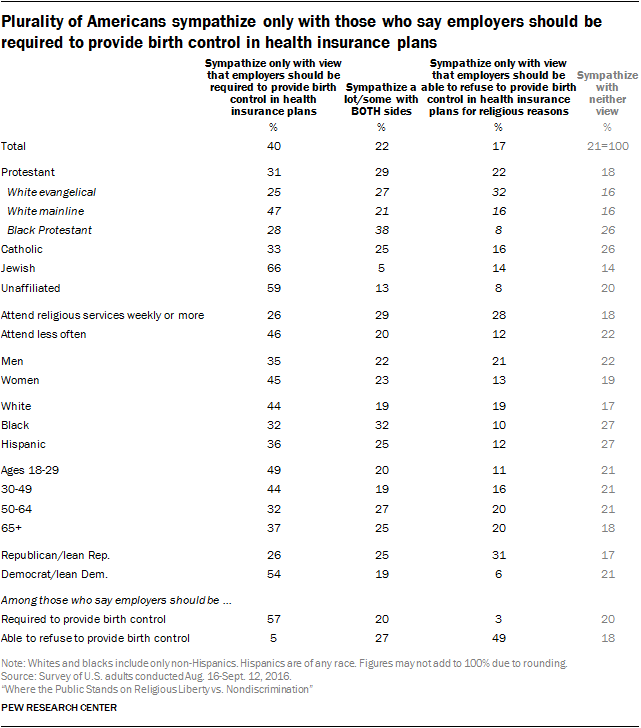 Plurality of Americans sympathize only with those who say employers should be required to provide birth control in health insurance plans