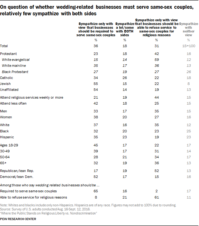 On question of whether wedding-related businesses must serve same-sex couples, relatively few sympathize with both sides